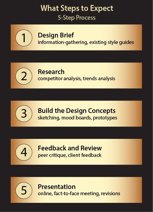What do graphic designers do 4 graphic design